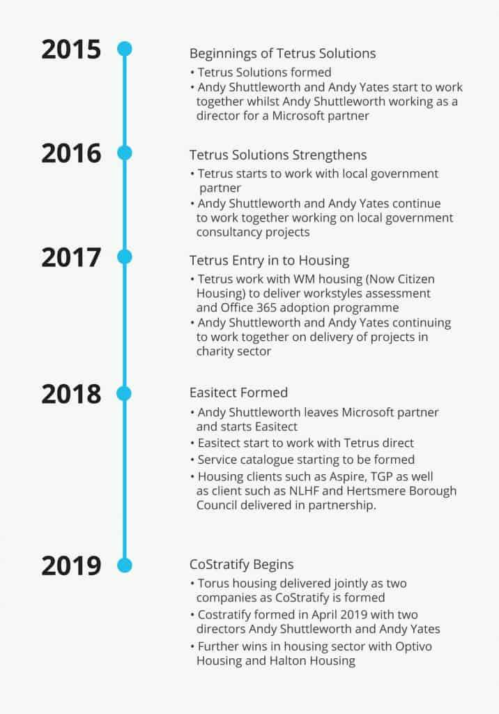 Timeline Export